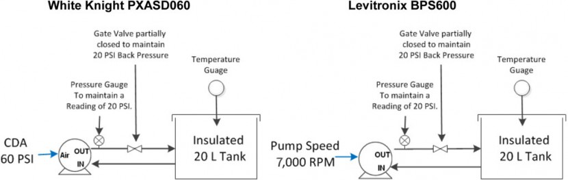 White Knight 风囊泵和 Levitronix 离心泵加热槽循环