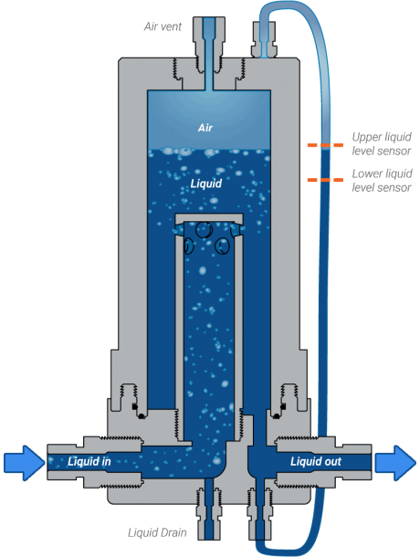 CBU Debubbler Operation Diagram with Deionized Water and Sensors