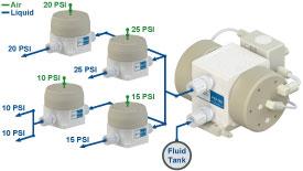 White Knight Forward-Pressure Regulator System Diagram