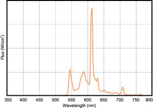 Resistgard UV Light Shield Transmittance